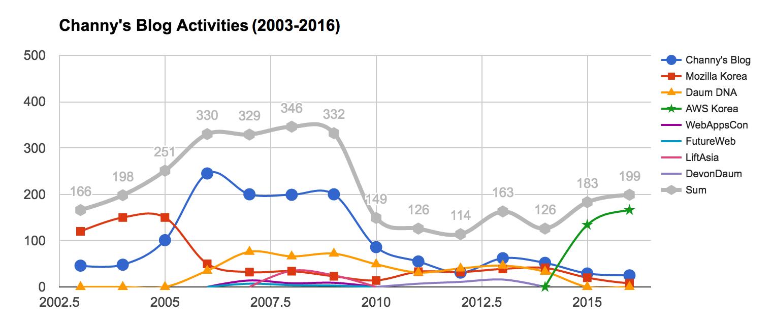 블로그 13년,  3000개의 여정