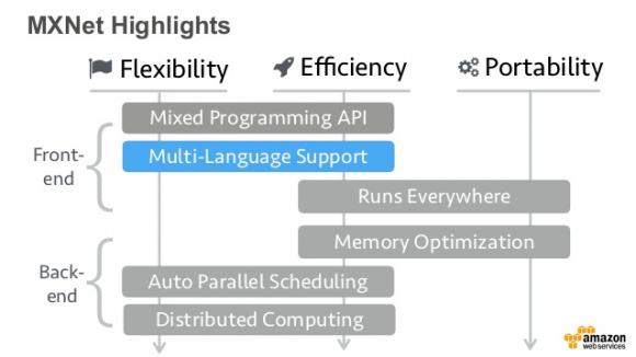 MXNet 시작하기 (1) – NDArrays API